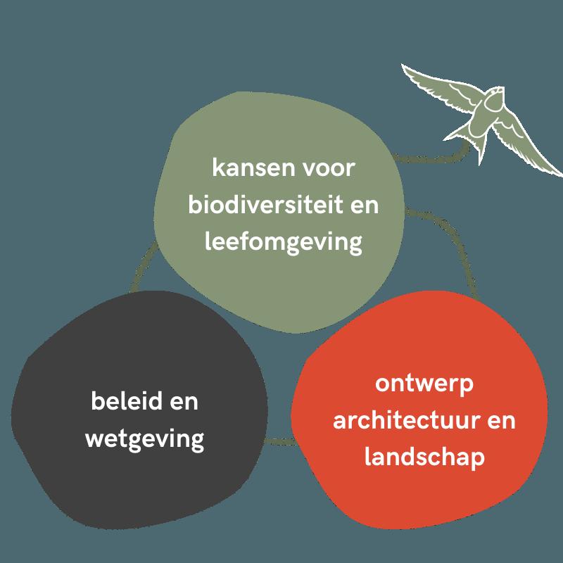Kansen biodiversiteit en leefomgeving